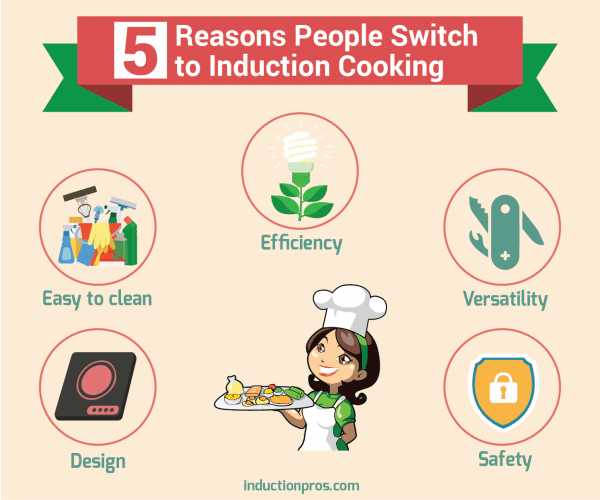 Why People Switch to Induction Cooking