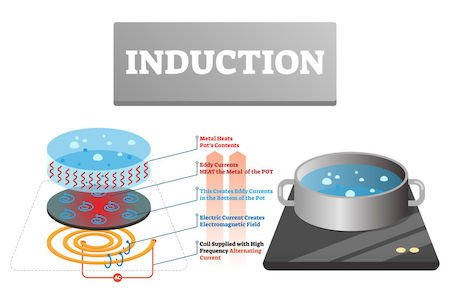 diagram explaining how induction cooking heat works