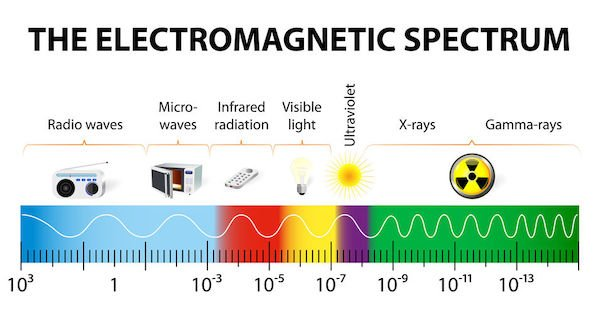 different types of electromagnetic radiation by their wavelengths. In order of increasing frequency and decreasing wavelength