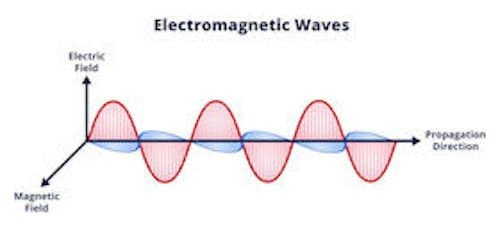 Electric and Magnetic Fields and Electromagnetic Waves